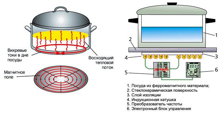 Ремонт газовой плиты nardi