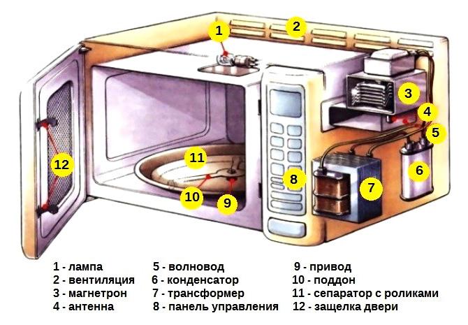 Принцип работы микроволновки реферат 220