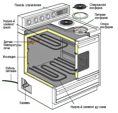 Ремонт варочных панелей стеклокерамических поверхностей
